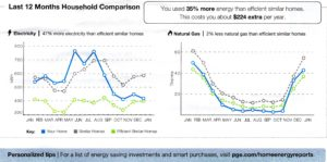 graph of household energy use compared