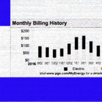 PGE gas bill lower use graph